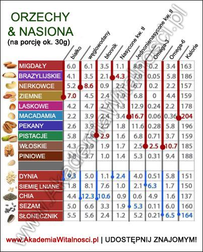 zdrowe orzechy i nasiona