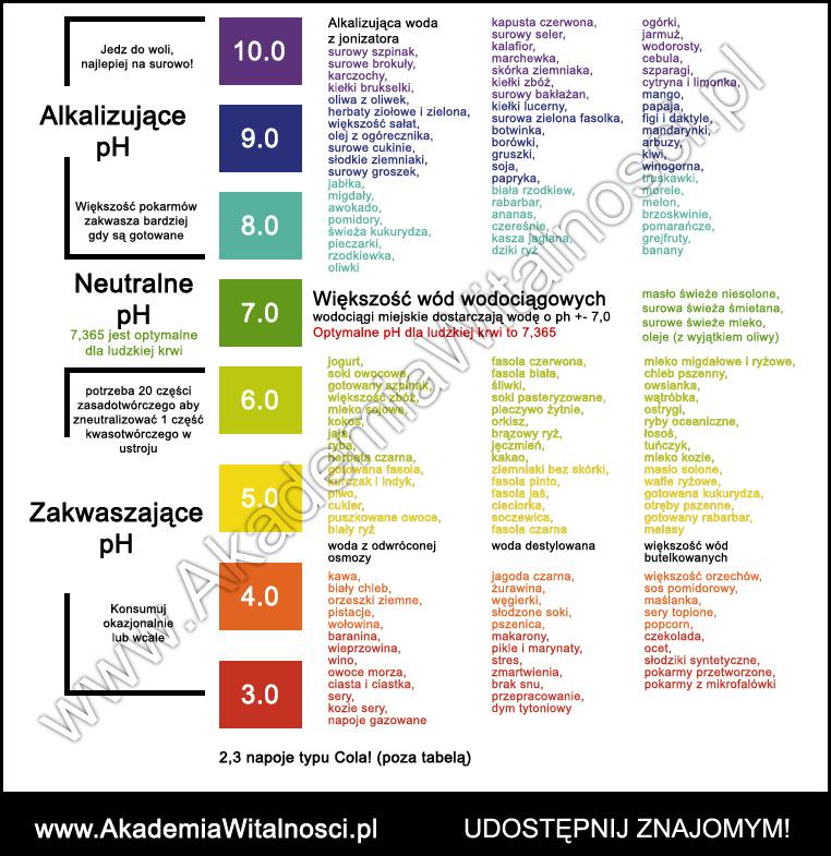 tabela alkalizujących i zakwaszających