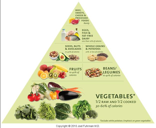 piramida nutritariańska