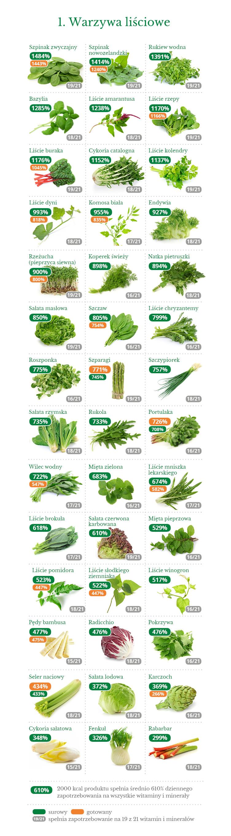 01_gestosc_witamin_mineralow_warzywa_lisciowe