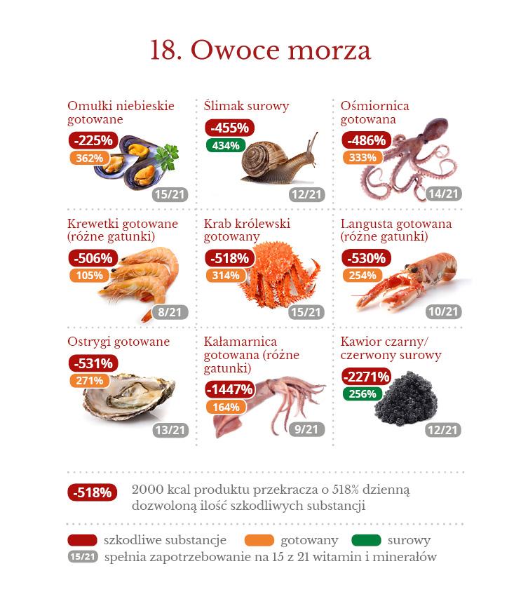 18_gestosc_witamin_mineralow_owoce_morza